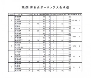 第2回博友会ボーリング大会成績表